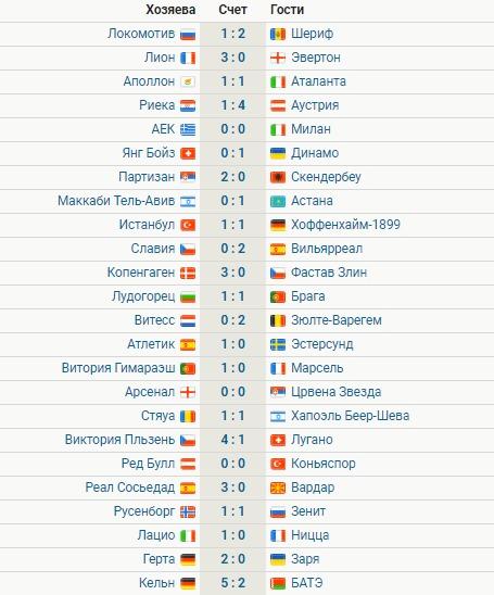 Первыми вплей-офф Лиги Европы вышли 5 команд