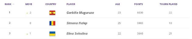 Свитолина вошла в тройку лучших теннисисток мира