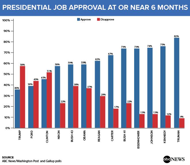 Рейтинг одобрения Трампа установил очередной антирекорд - опрос