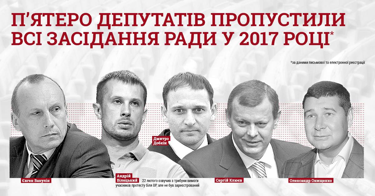Пять депутатов пропустили все заседания Рады в 2017 году - КИУ
