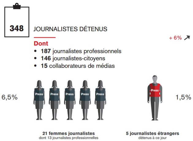 Инфографика: В 2016-м журналистов по миру преследуют еще жестче