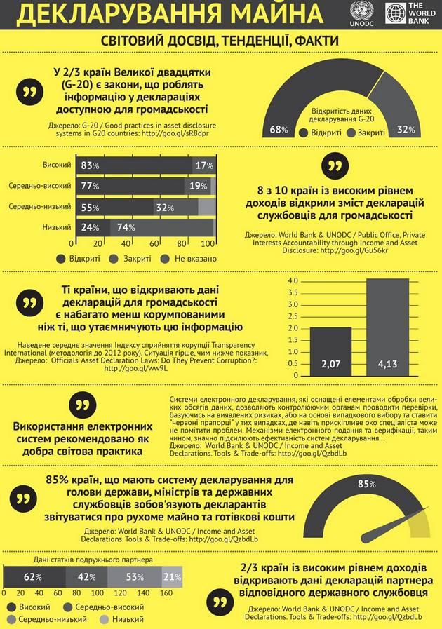 Инфографика: международный опыт и факты декларирования имущества