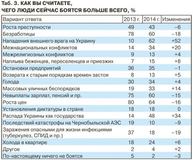 fdd61223dbbeeb810f889c2d32436594 Украинцы боятся внешнего вторжения (опрос)