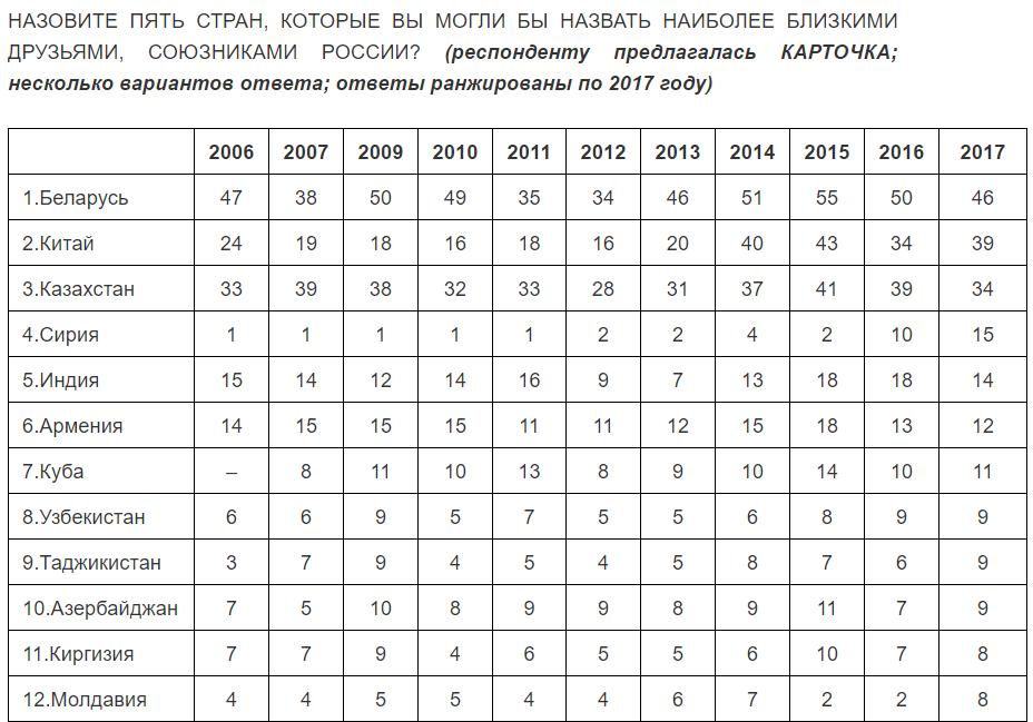 Враги народа: россияне назвали враждебные к РФ страны - опрос