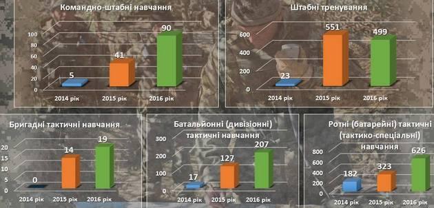 Инфографика от Генштаба: военнослужащие больше учатся и стреляют