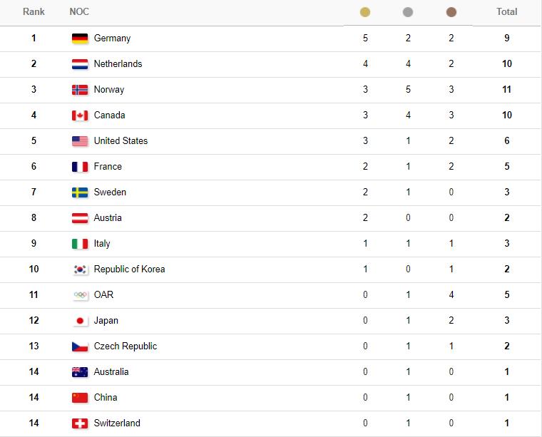 Зимняя Олимпиада-2018 в Пхенчхане: медальный зачет и таблица ОИ